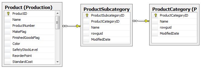 Sql Pivot Table In Sql Server 2008 Sql Pivot Table Query Example