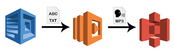Amazon Polly AWS Diagram for Text-to-Speech