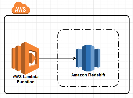 Create AWS Lambda Function to Connect Amazon Redshift with C-Sharp