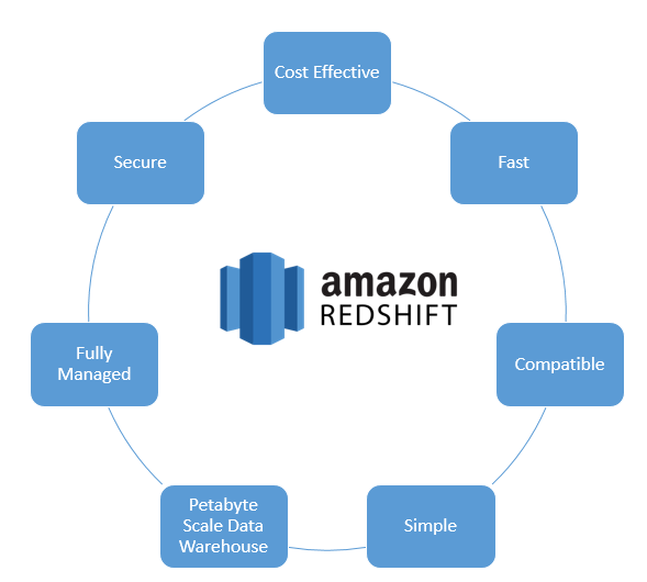 What Is Amazon Redshift Data Warehouse?