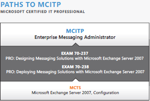 mcitp-enterprise-messaging-administrator