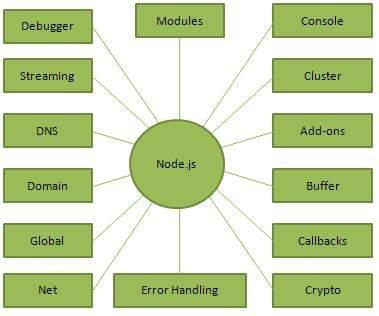 Node.js components