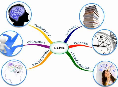 iMindMap benefits of using a mind mapping tool