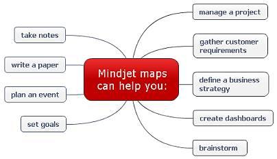 Mind Manager MindJet for Windows
