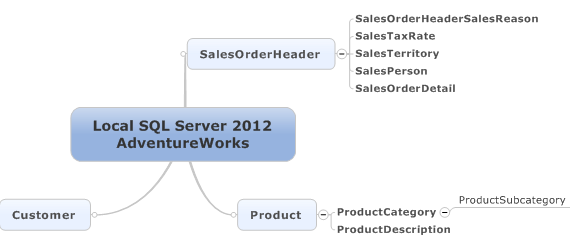 database connection in mind mapping software MindJet