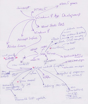my first primitive mind mapping trial without knowing the concept