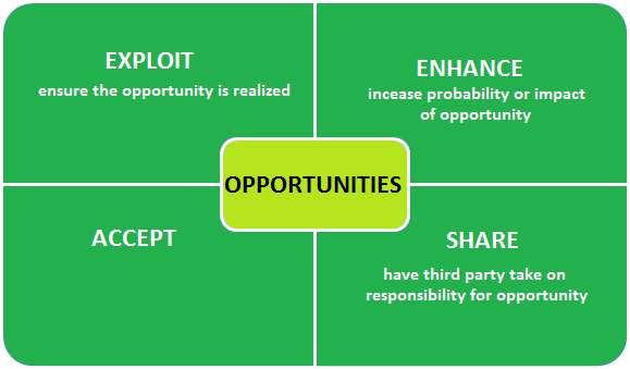 risk response types for opportunities in project management
