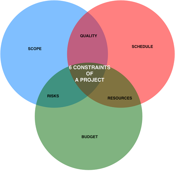 6 constraints of a project in PMP