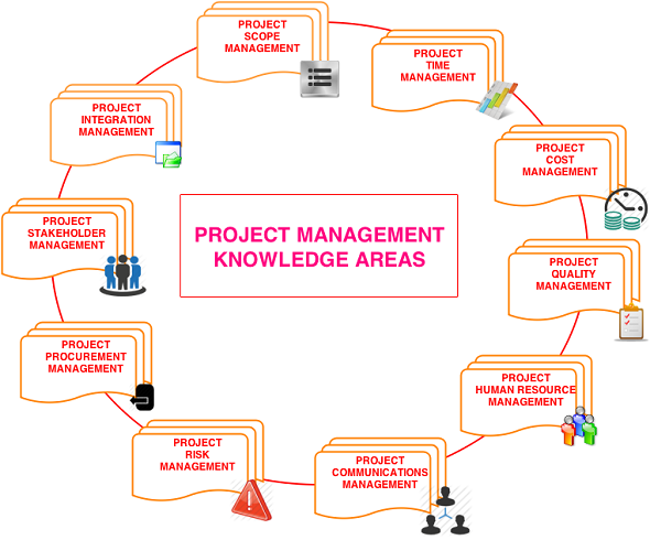 10 Knowledge Areas in Project Management