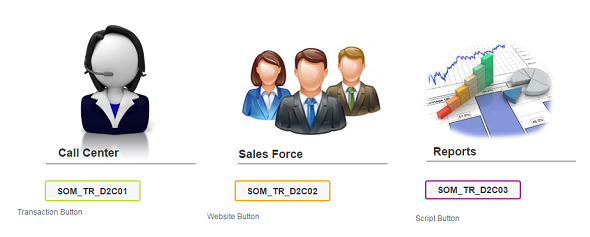 navigate between SAP Personas flavors using transaction, script and website buttons