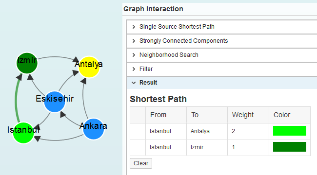 shortest path query on SAP HANA Graph WorkSpace