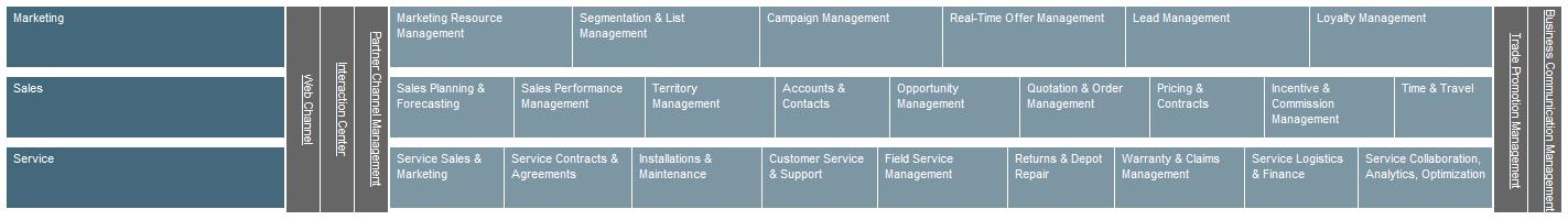 SAP CRM - Customer Relationship Management Software
