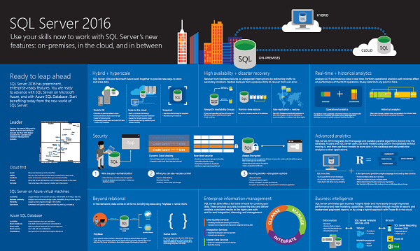 download SQL Server 2016 free trial version