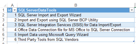 import SQL Server data in Excel sheet