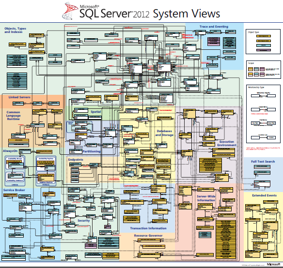 download SQL Server 2012 System Views map