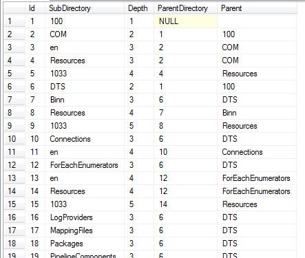 microsoft-sql-server-directory-structure-using-xp_dirtree-recursive-cte-query