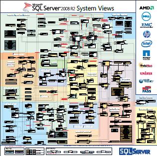 microsoft-sql-server-system-views-poster-sql2008r2-free-download
