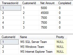TSQL trigger in SQL Server 2008 example