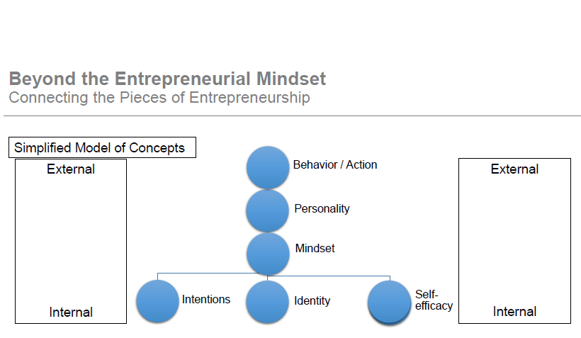 improve your mindset for entrepreneurship