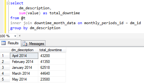 calculated downtime in SQL Server based on monthly periods