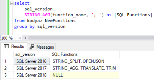 SQL Server concatenate string function with Group By clause