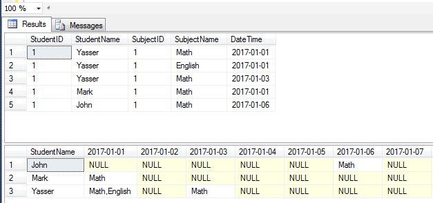 Convert Rows To Column In Sql Server The Asp Forums