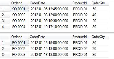 FIFO sample SQL data
