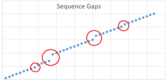 find gaps in numbers sequences using SQL functions