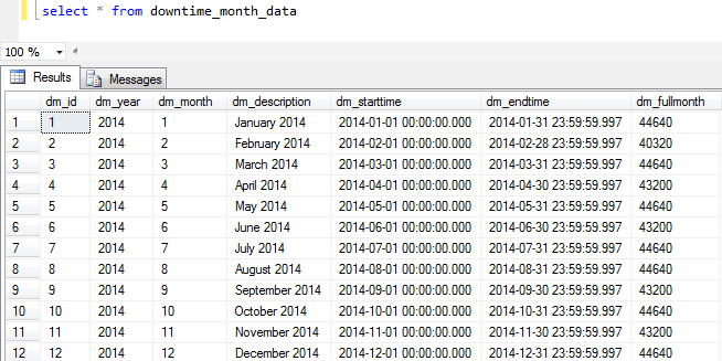 sample month table for time period calculations SQL tutorial