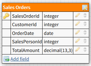 sample Sales Orders SQL database table model
