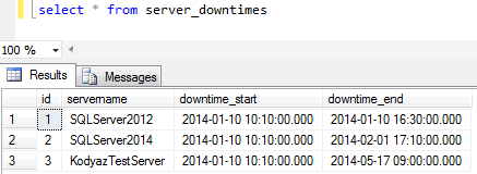 sample SQL tutorial data for server downtimes calculation