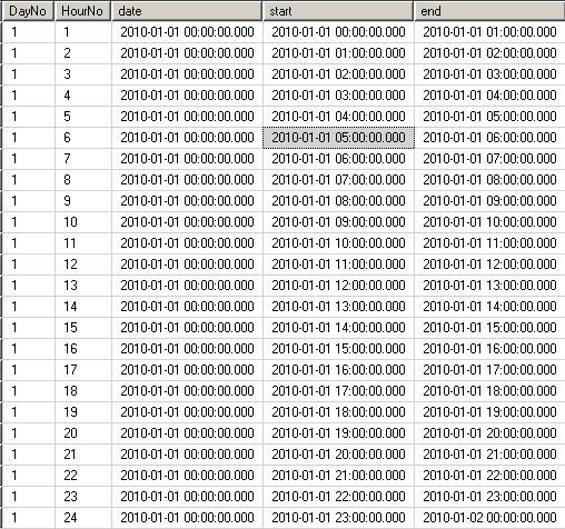 sql date table with time periods in hours