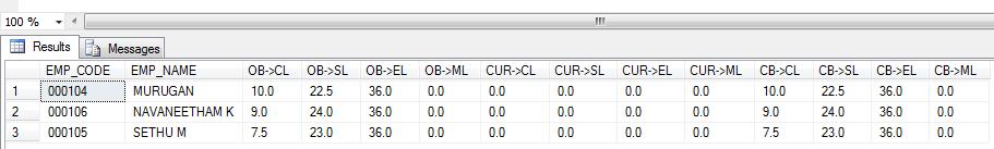 SQL Pivot query