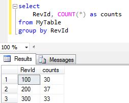 SQL table data distribution
