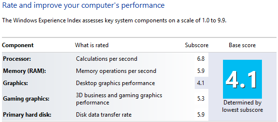 Windows Experience Index for my Windows 8 computer