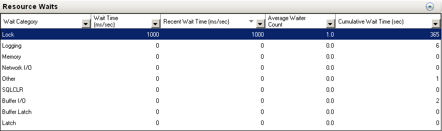 Activity Monitor - SQL Server Resource Waits